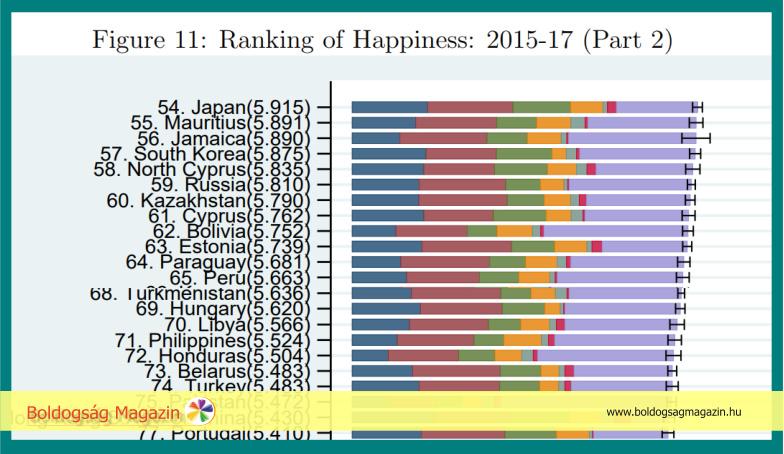 Boldogságjelentés sorrend és Magyarország
